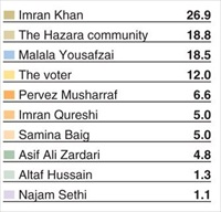 dawn-poll-hazara-community-2nd